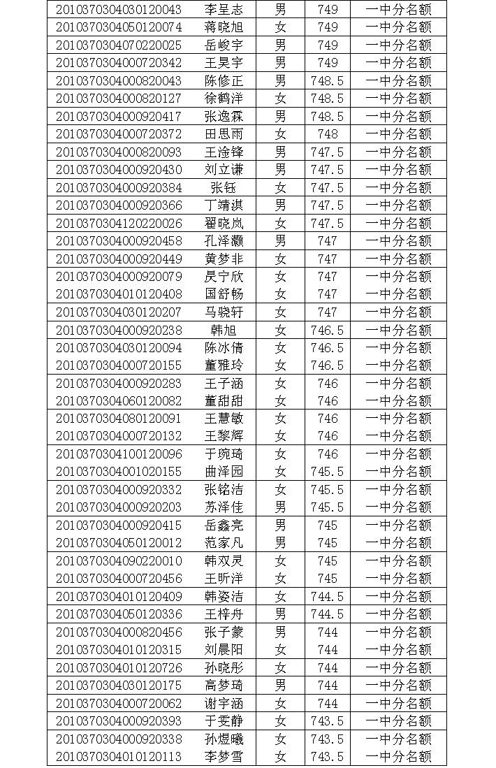 2014年淄博一中、淄博外国语高中中学录取名高中垂杨柳录取分数线图片