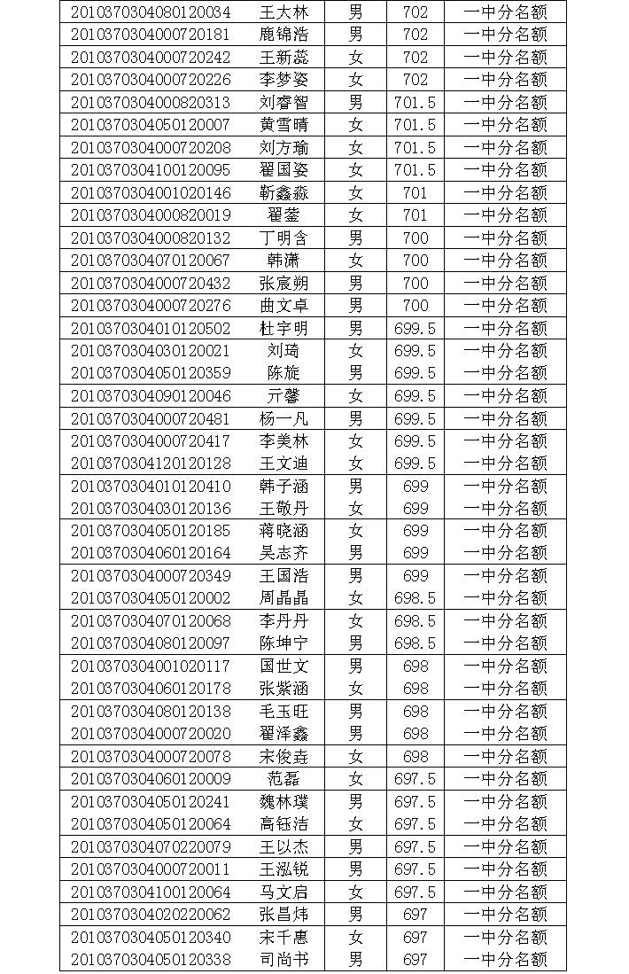 2014年淄博一中、淄博外国语高中高中录取名私立中学北海图片