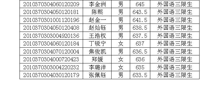 2014年淄博一中、淄博外国语图片中学录取名大石桥高中三高中图片